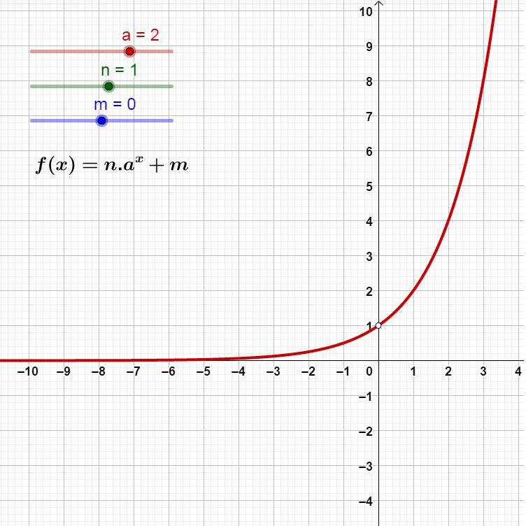 Função Exponencial: coeficientes (00019) Image