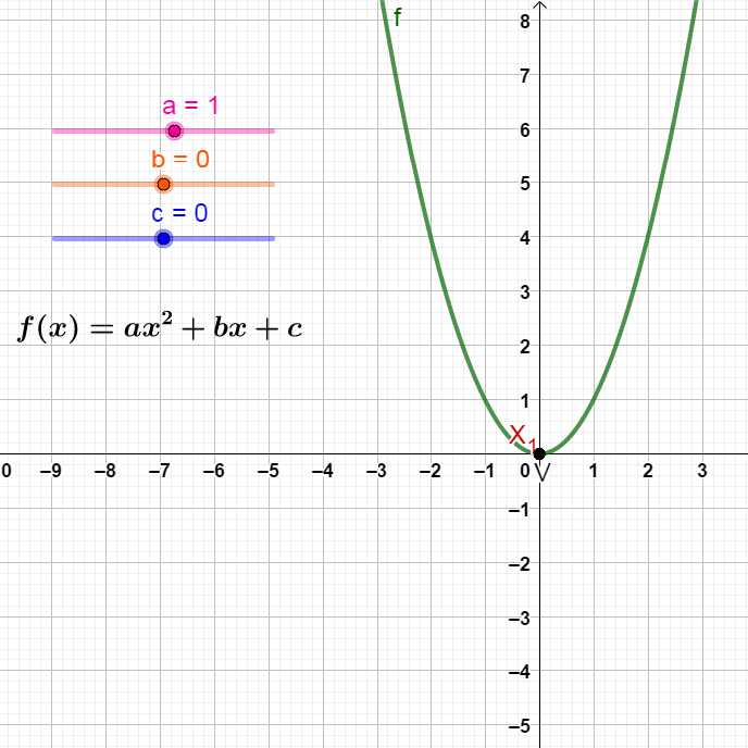 Função do 2° Grau: coeficientes (00020) Image